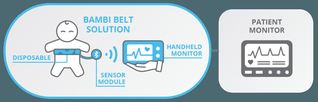 Bambi Belt systeem met sensor en beeldscherm