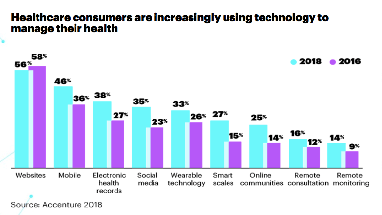 Accenture Health survey digitale zorg