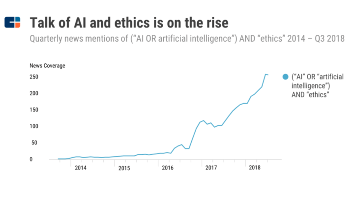 Hoe vaak wordt de term kunstmatige intelligentie/AI genoemd bij bedrijven? (bron: CBInsights)