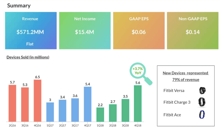 Fitbit Q4 2018 infographic
