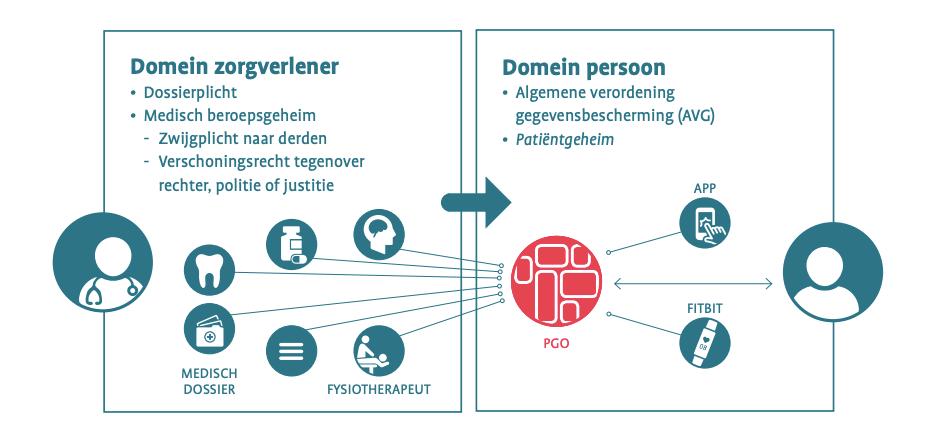 """Afbeelding ui position paper """"Het Patiëntgeheim"""" van Patiëntenfederatie Nederland"""