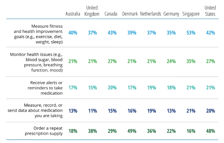 Cijfers over consumentenvoorkeuren en gebruik digitale zorg (bron: Deloitte)