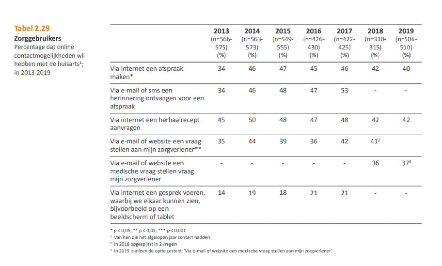 Percentage van de zorgconsumenten dat digitaal contact wil hebben met een huisarts (bron: eHealth monitor 2019)